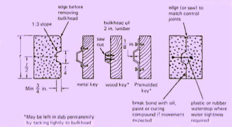 Different Types Of Concrete Joints Constro Facilitator